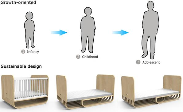 The Crib That Grows With Your Child