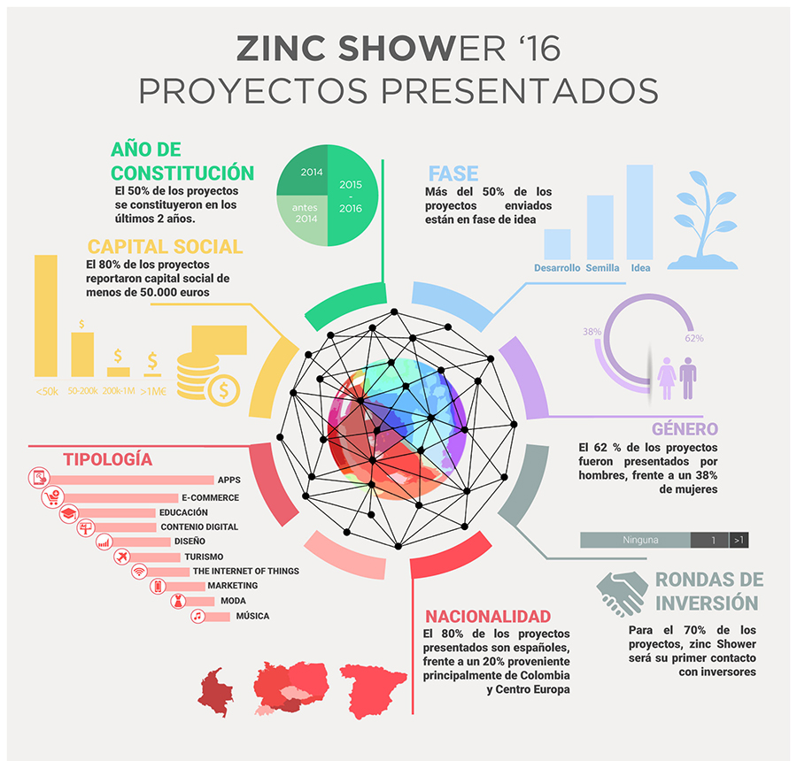 zinc shower infografia